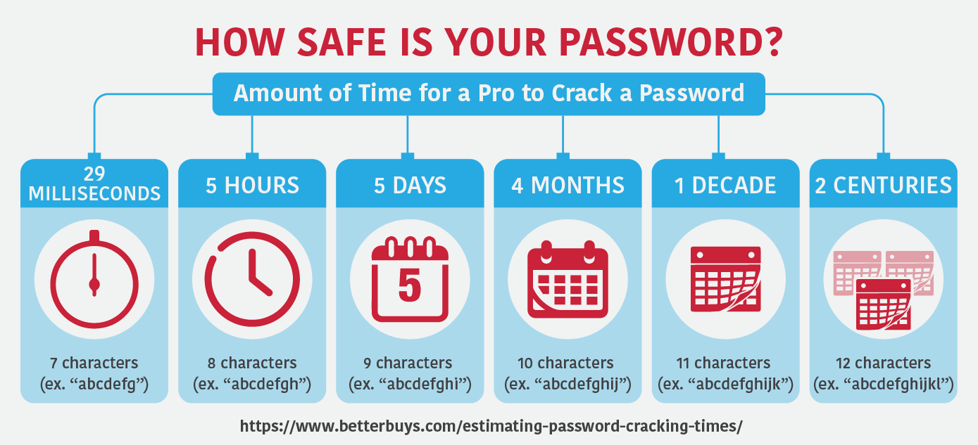 Amount of time it takes to crack passwords