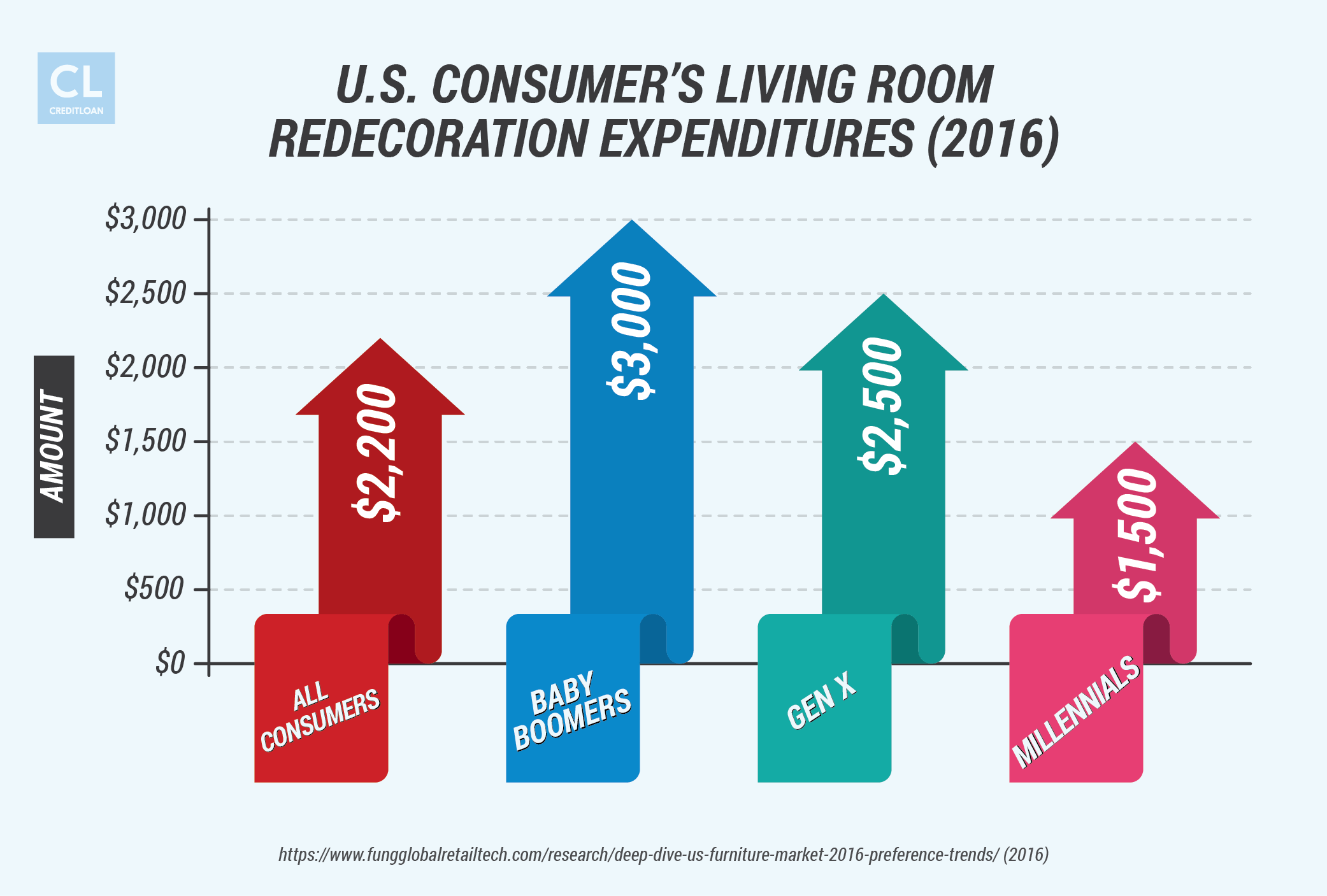 Amount U..S. Consumers Spend for Living Room Redecoration in 2016