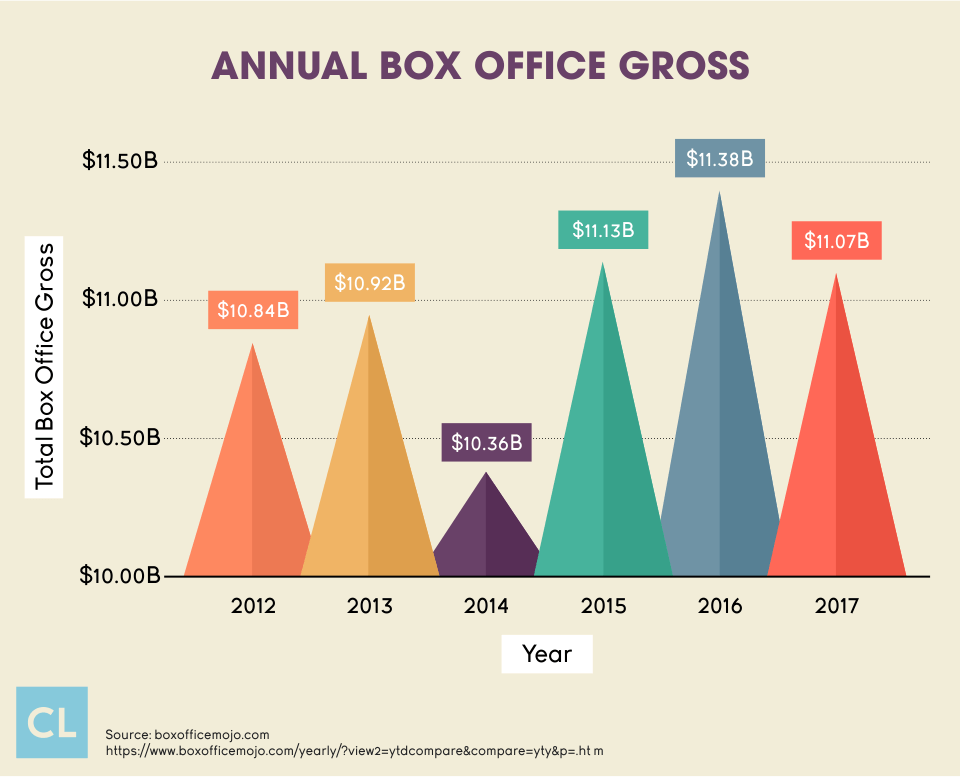 Annual Box Office Gross from 2012-2017