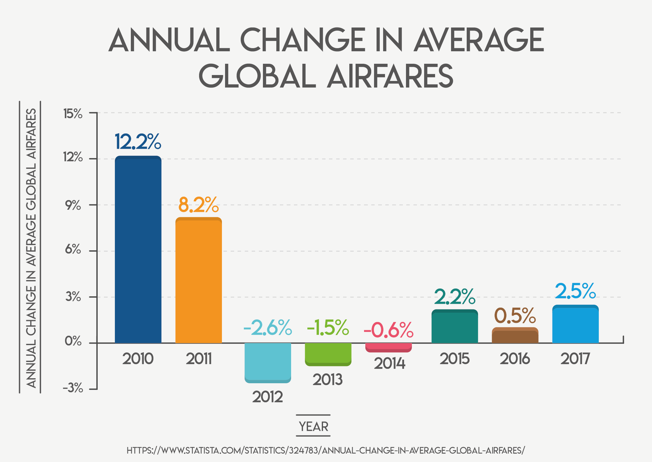 Annual Change In Average Global Airfares