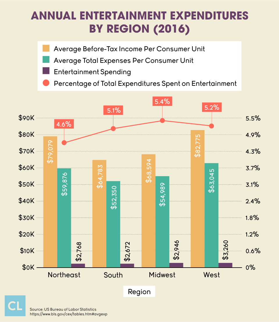 Annual Entertainment Expenditures By Region