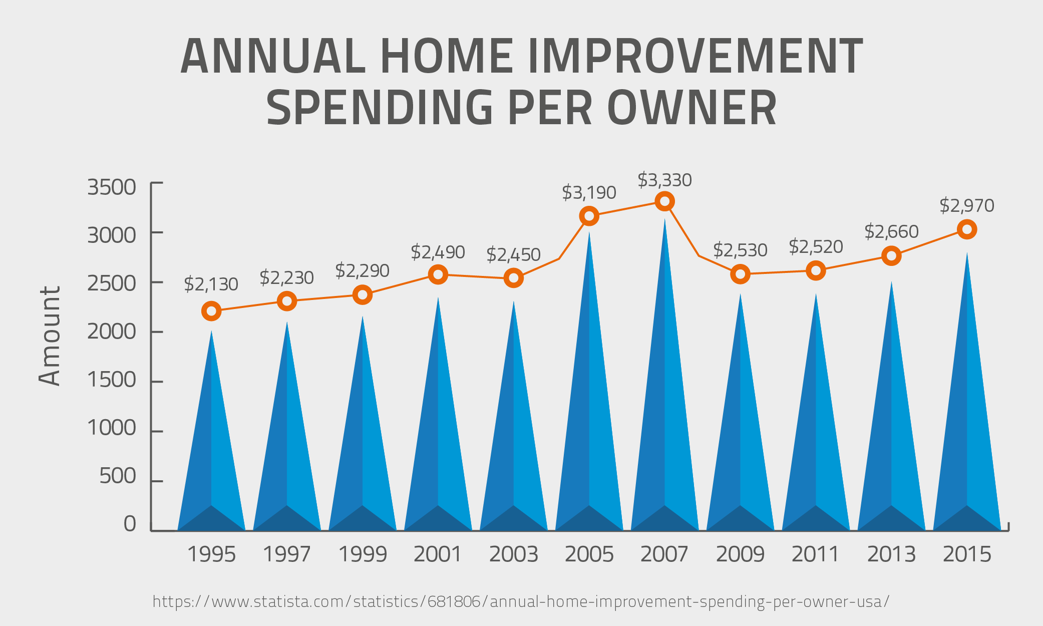 Annual Home Improvement Spending Per Owner
