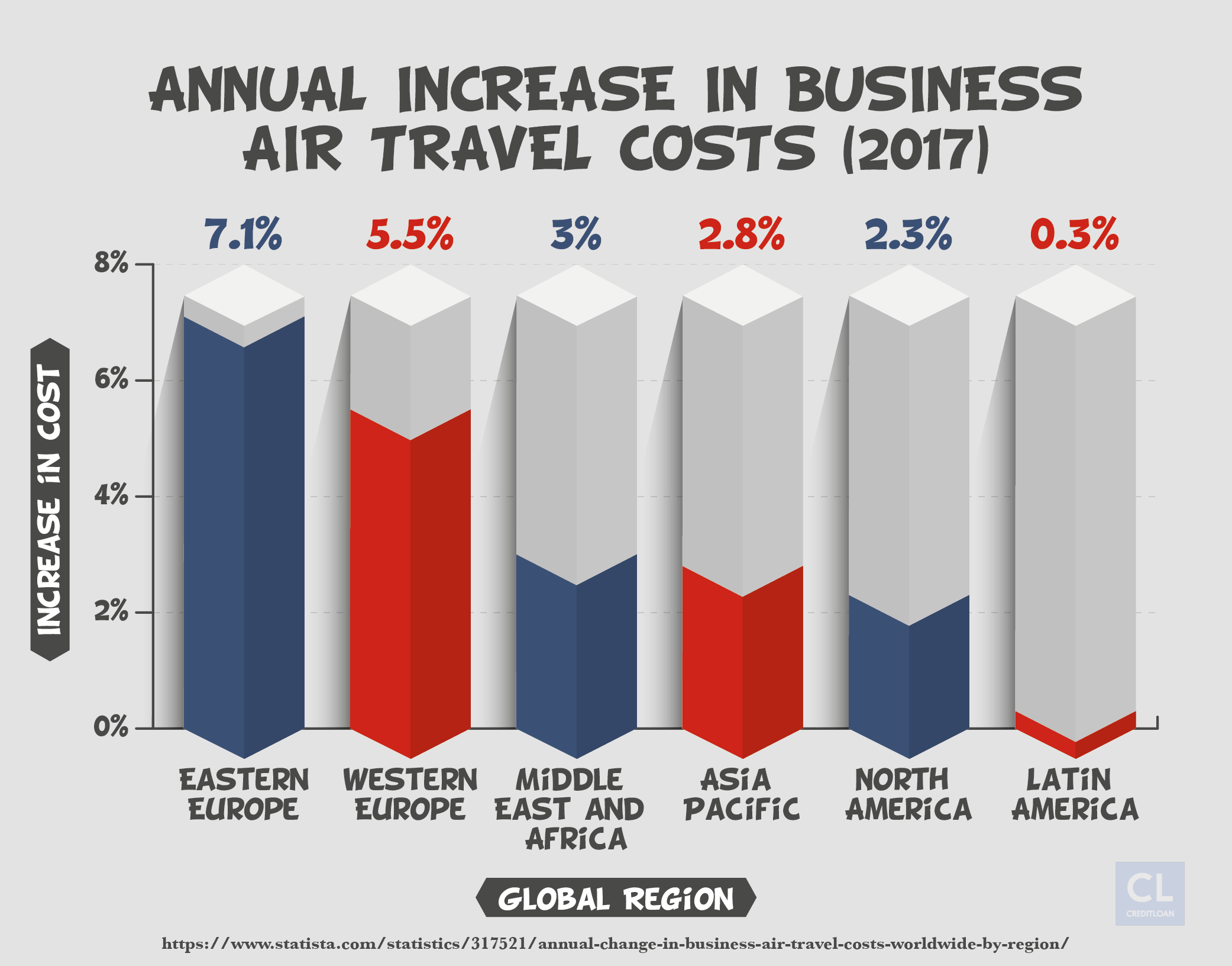Annual Increase in Business Air Travel Costs in 2017