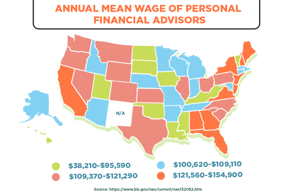 annual mean wage of personal financial advisors