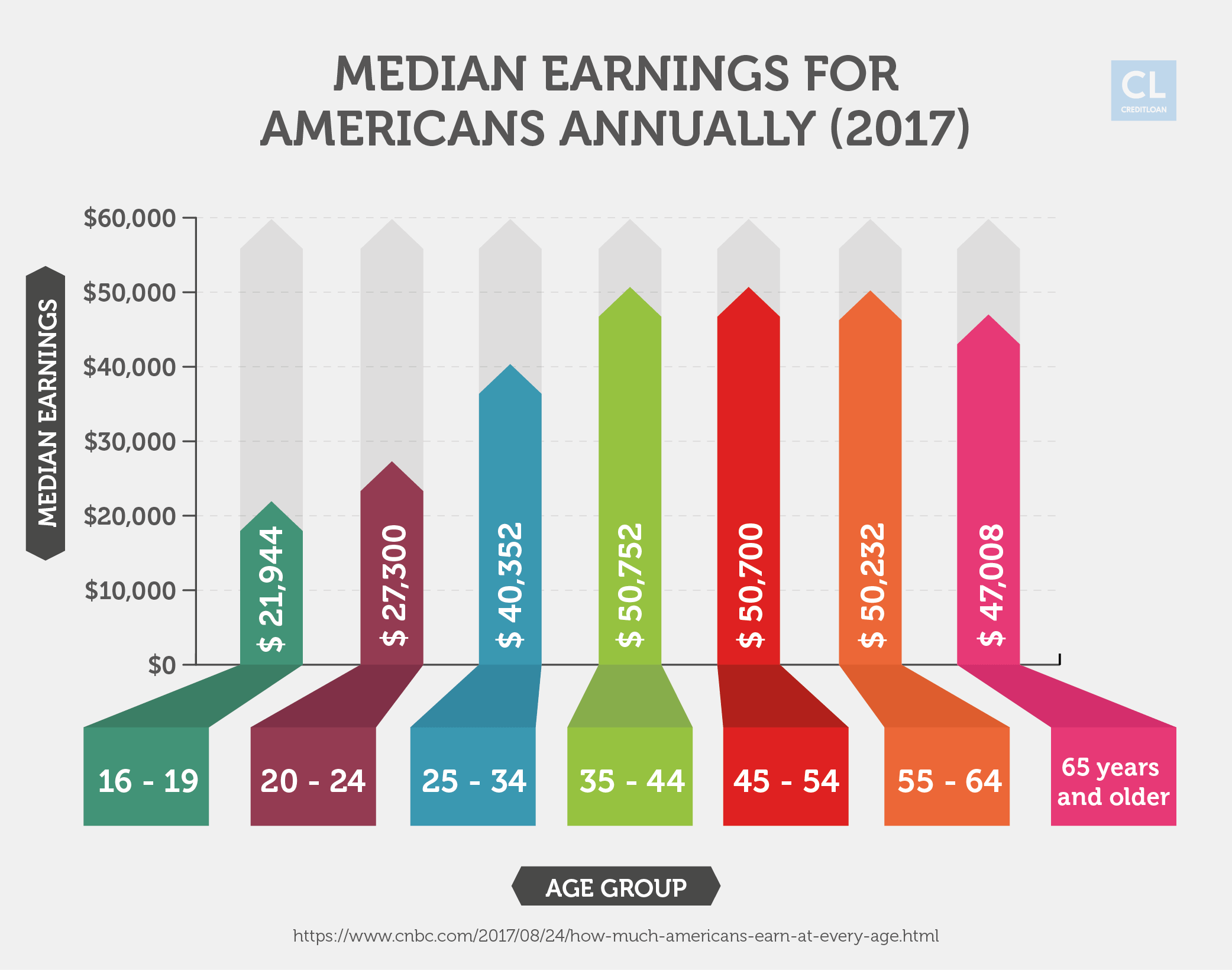 Annual Median Earnings for Americans 2017