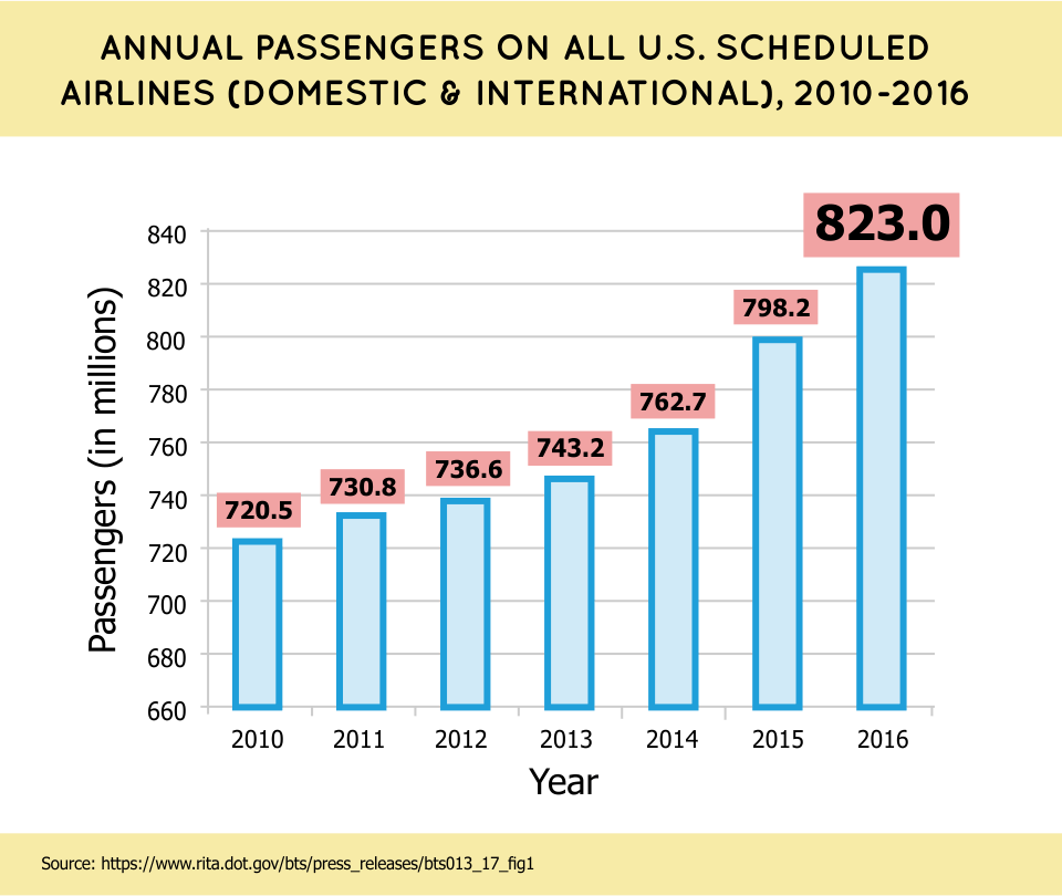 Annual Passengers on All U.S. Scheduled Airlines