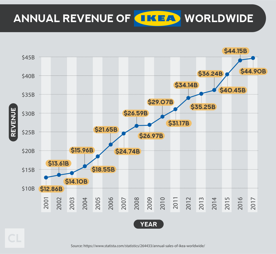 Annual Revenue of IKEA Worldwide 2001-2017