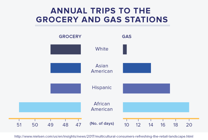 Annual trips to the grocery and gas stations