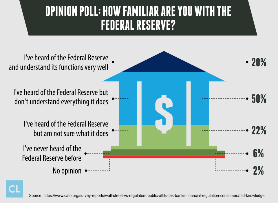 Survey: How Familiar are you with the Federal Reserve?