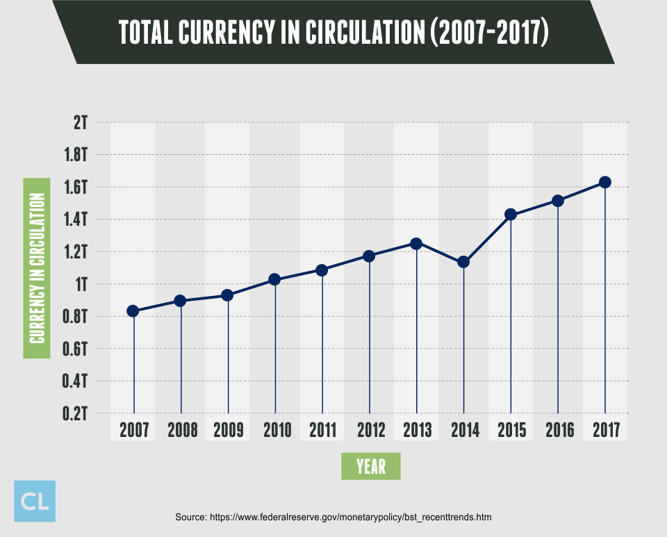 Total Currency in Circulation from 2007-2017
