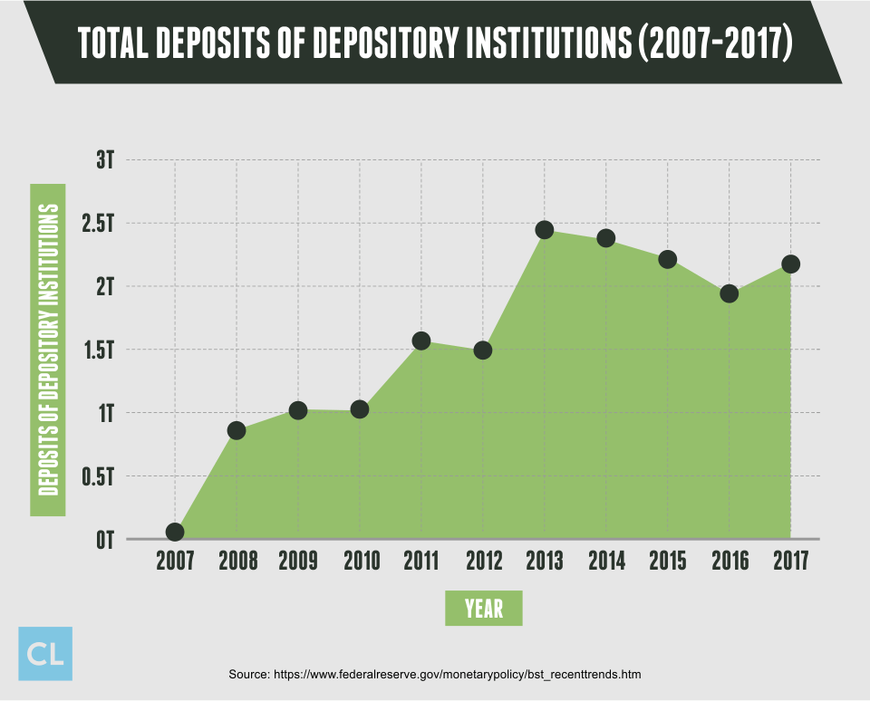 Total Deposits of Depository Institutions from 2007-2017