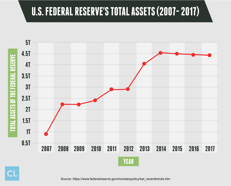 U.S. Federal Reserve's Total Assets from 2007- 2017