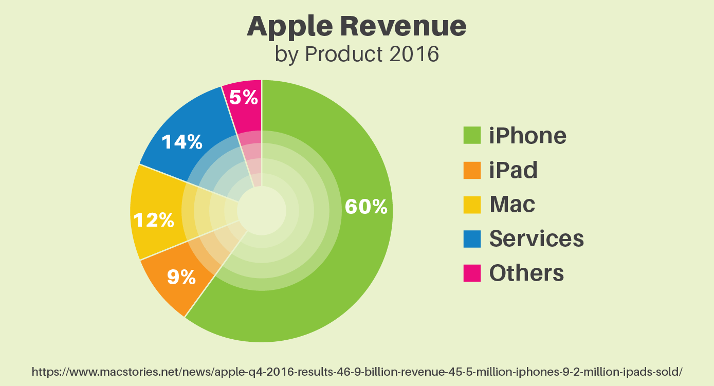 Apple revenue by product