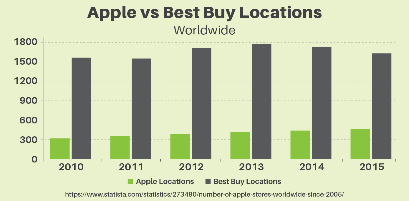 Apple vs Best Buy Locations