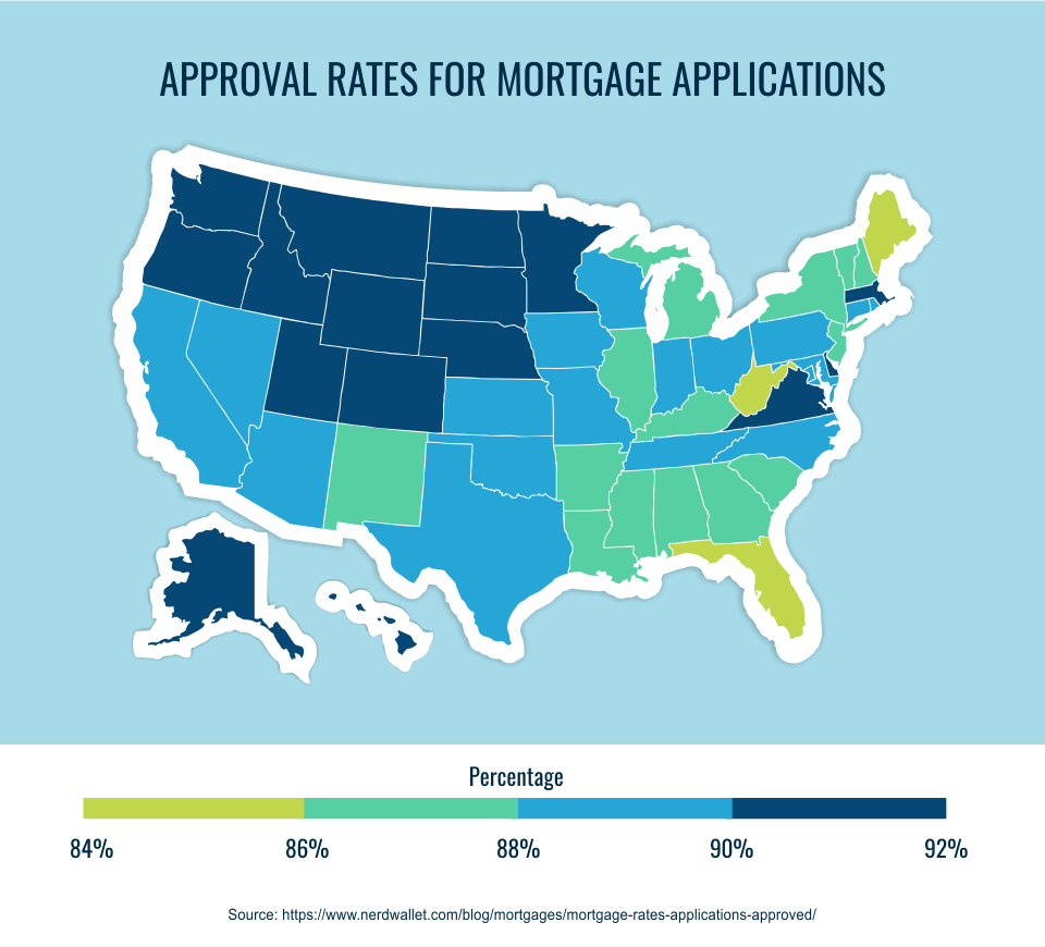 approval rates for mortgage applications