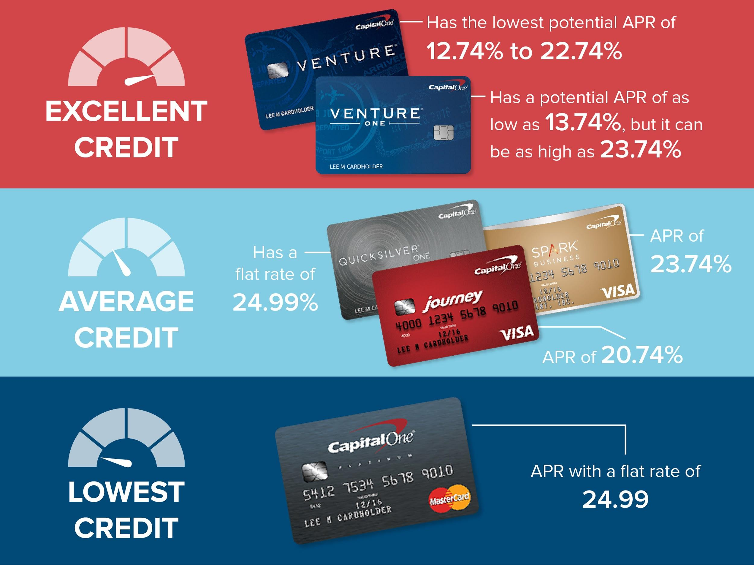 Credit Scores and Capital One: What You Need for Each Card ...