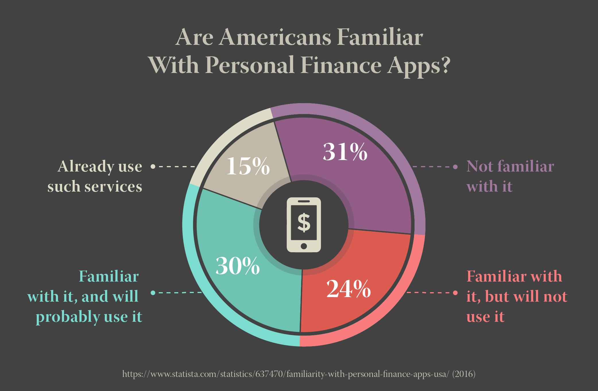 Are Americans Familiar With Personal Finance Apps? (2016)