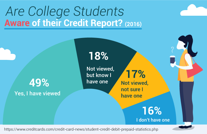 Are College Students Aware of their Credit Report? (2016)