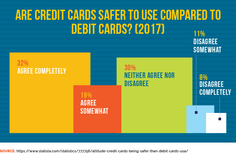 Are Credit Cards Safer To Use Compared to Debit Cards? (2017)