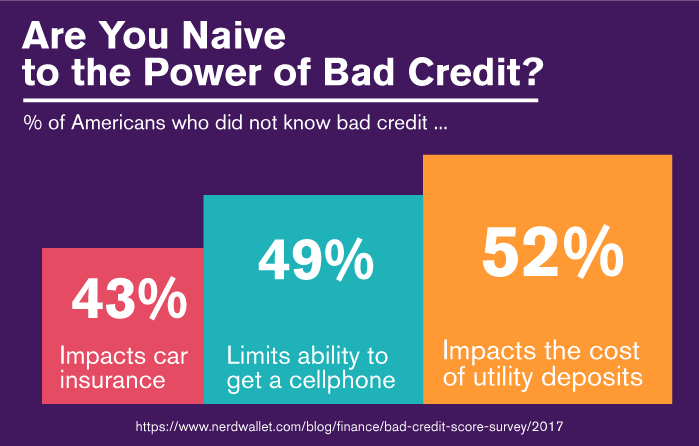 Are You Naive to the Power of Bad Credit?