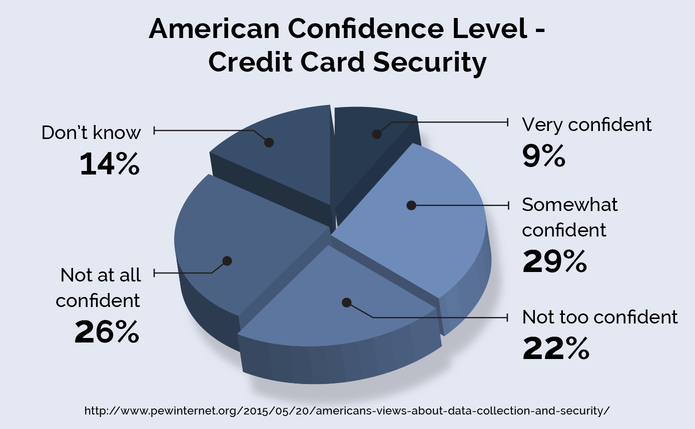 Are you worried about your credit card security?