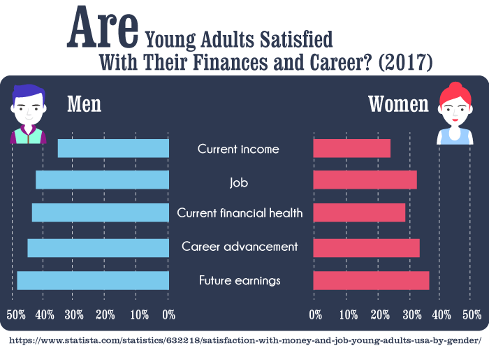 Are Young Adults Satisfied With Their Finances and Career? (2017)