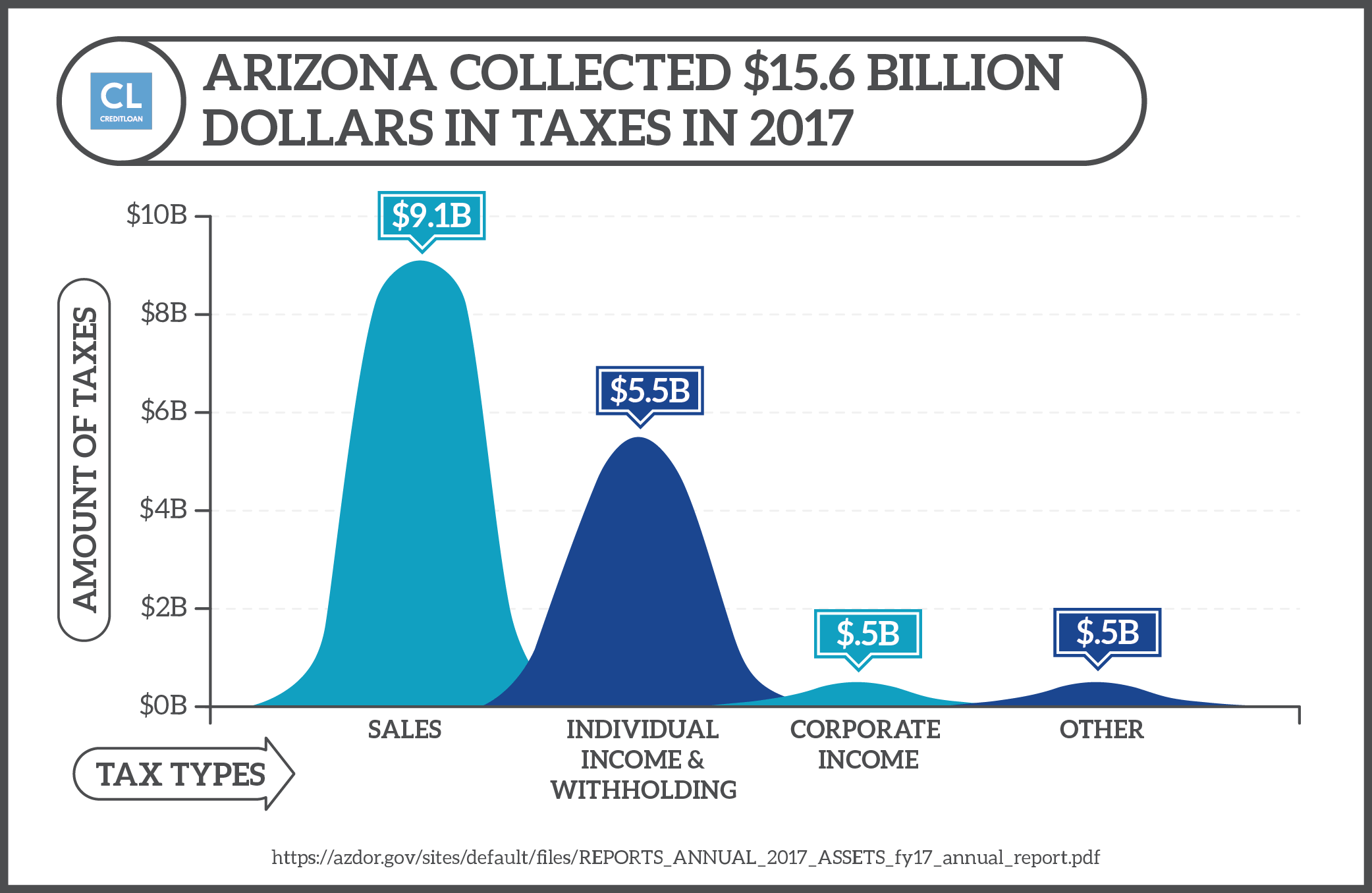 Arizona Tax Dollars Collected by Source