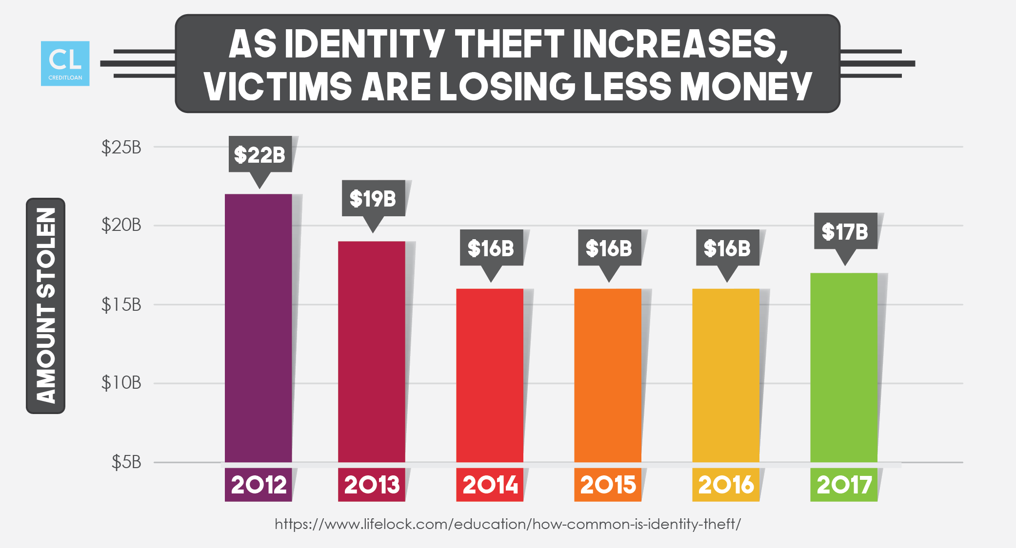 As Identity Theft Increases, Victims are Losing Less Money from 2012-2017
