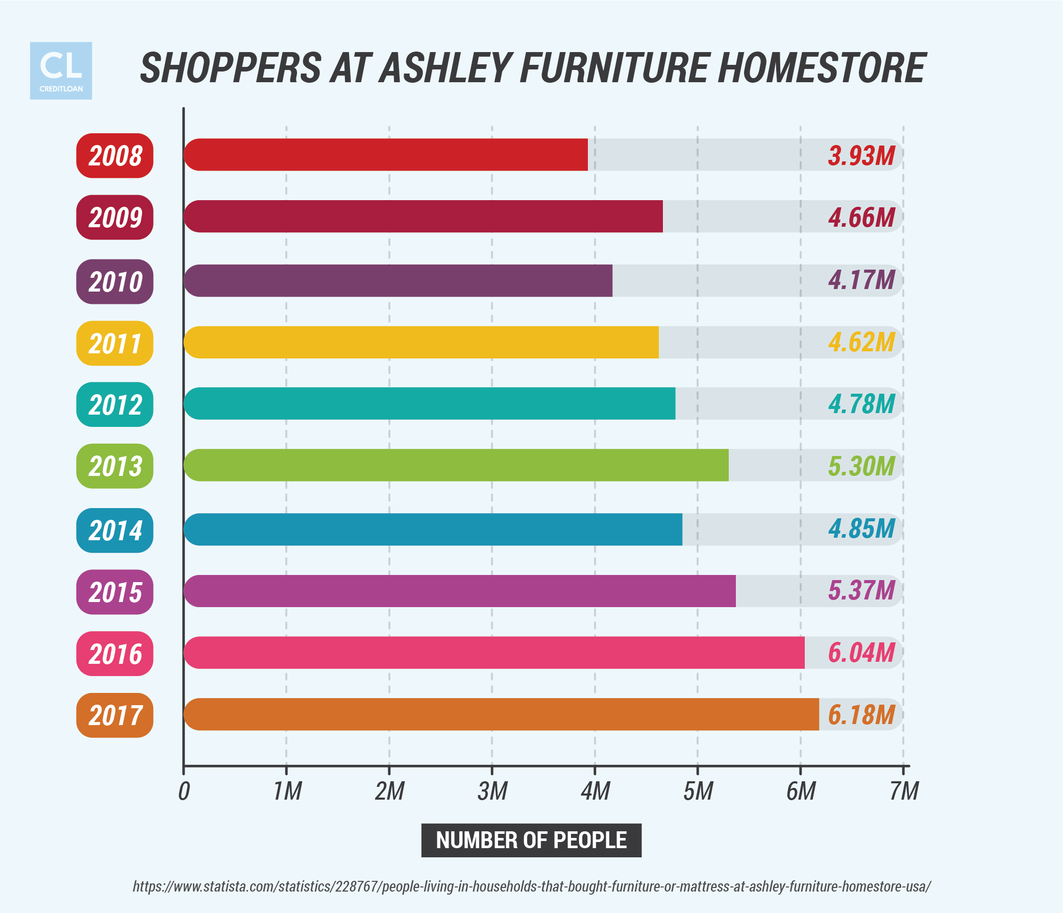 Ashley Furniture Homestore Shoppers Statistics 2008 2017