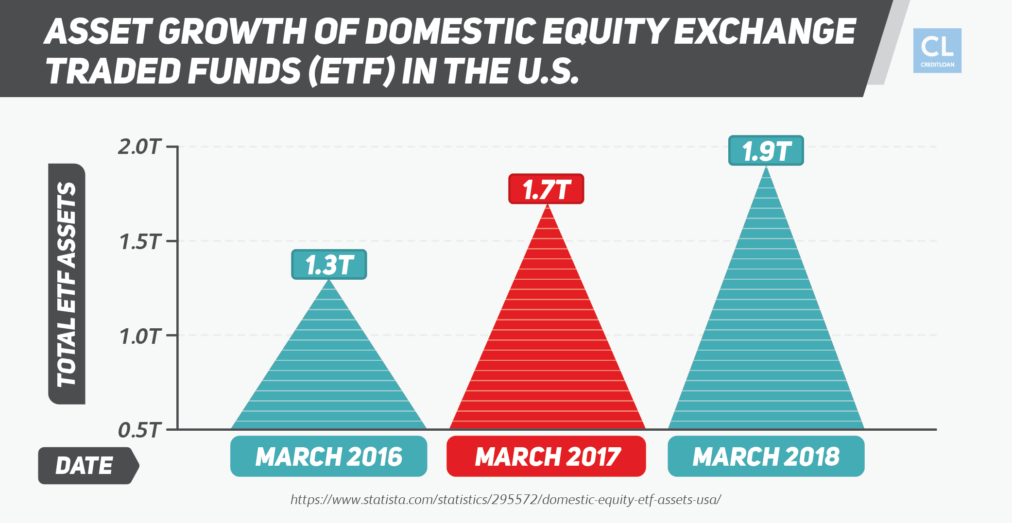 Asset Growth of Domestic Equity Exchange-Traded Funds (ETF) in the U.S.
