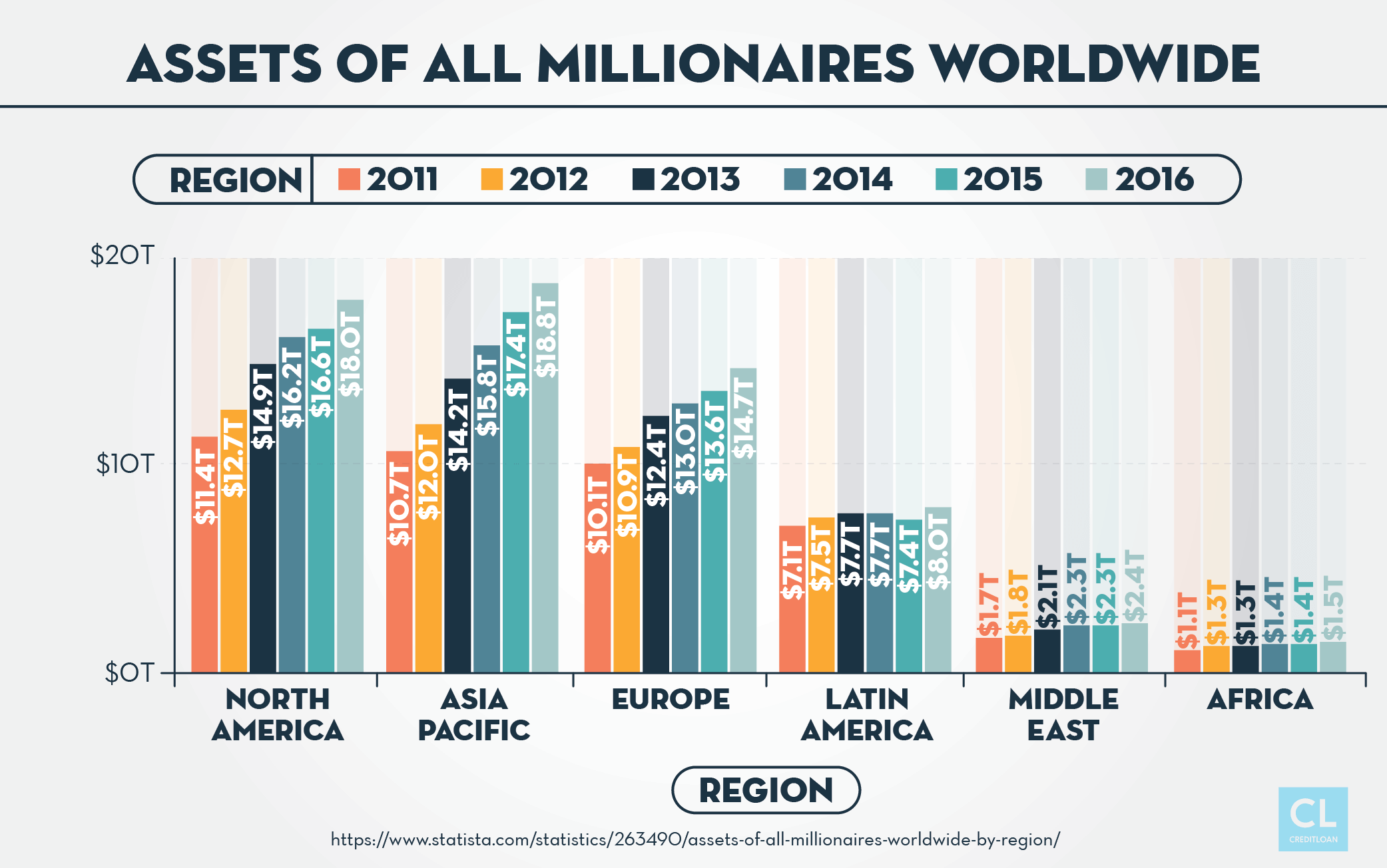 Assets of All Millionaires Worldwide from 2011-2016