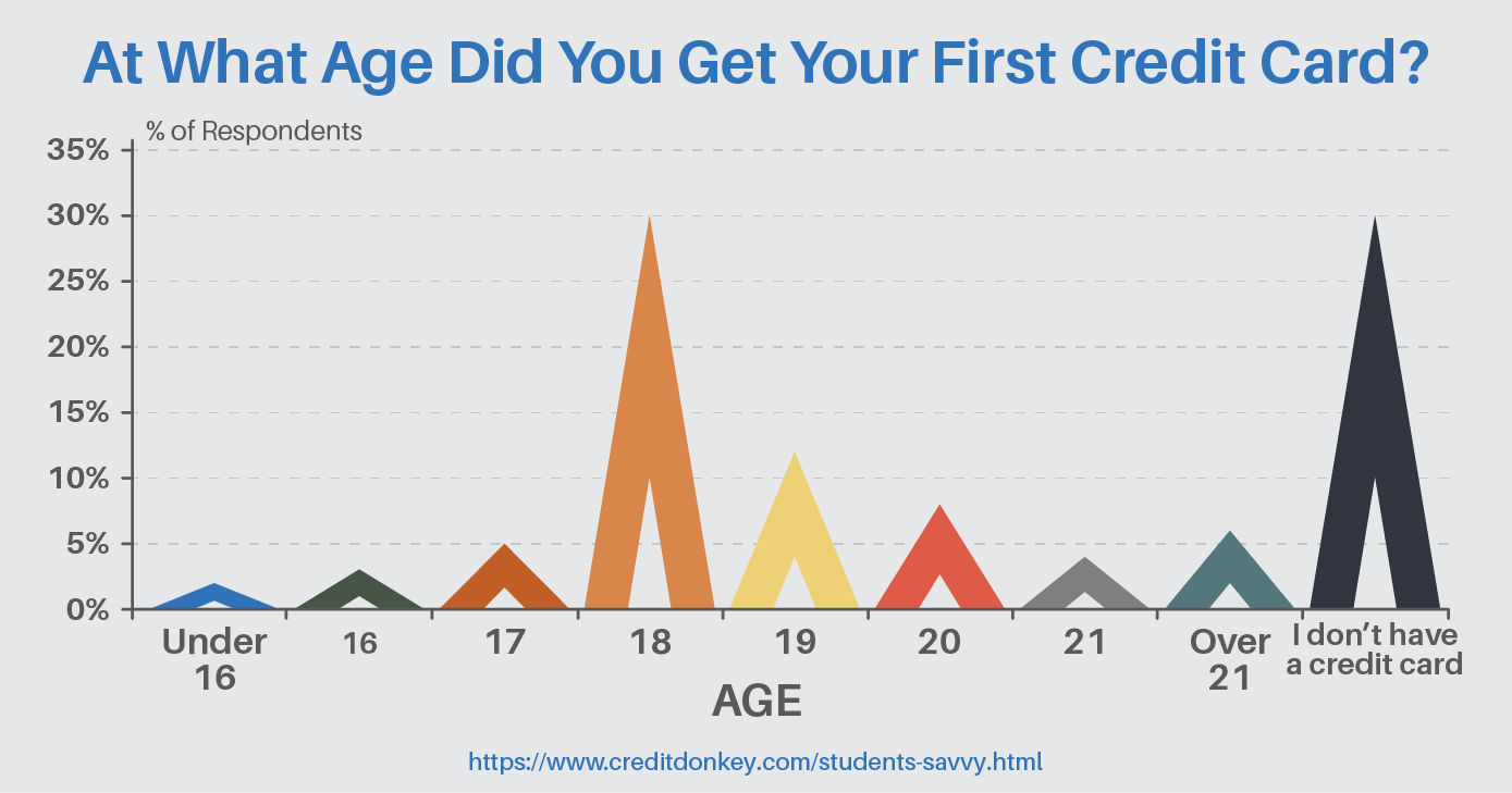 At what age did you get your first credit card?