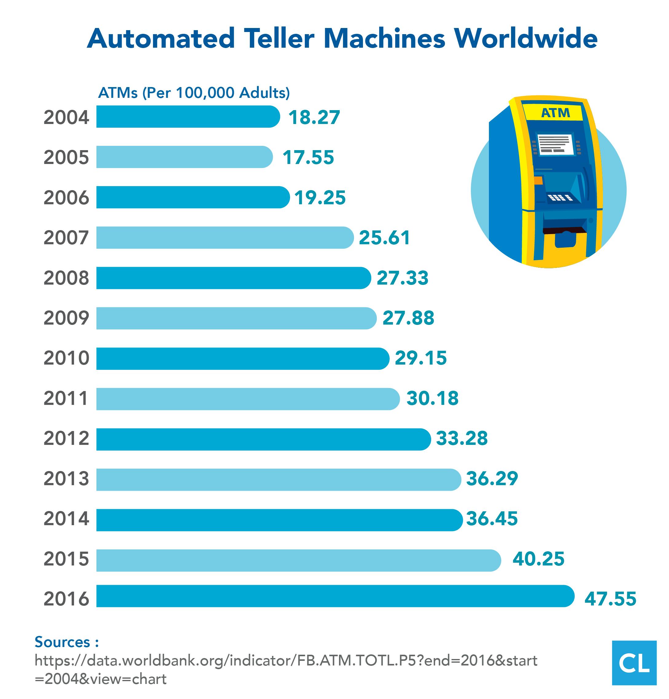 ATMs Worldwide 2004-2016