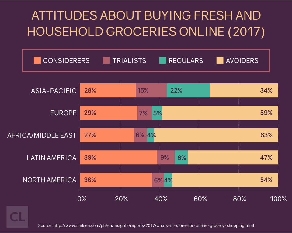 Attitudes About Buying Fresh and Household Groceries Online (2017)