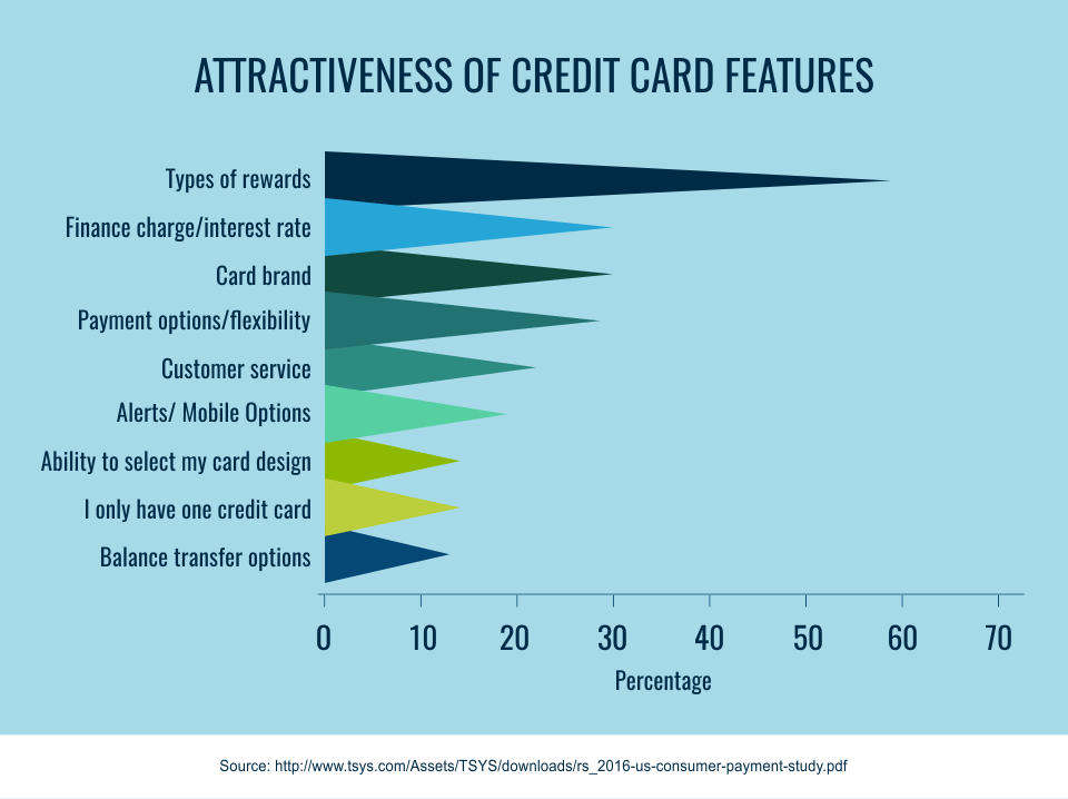 Attractiveness of credit card features