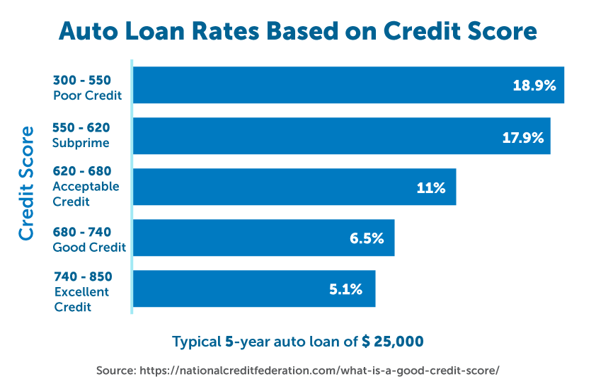 Auto Loan rates based on credit scores