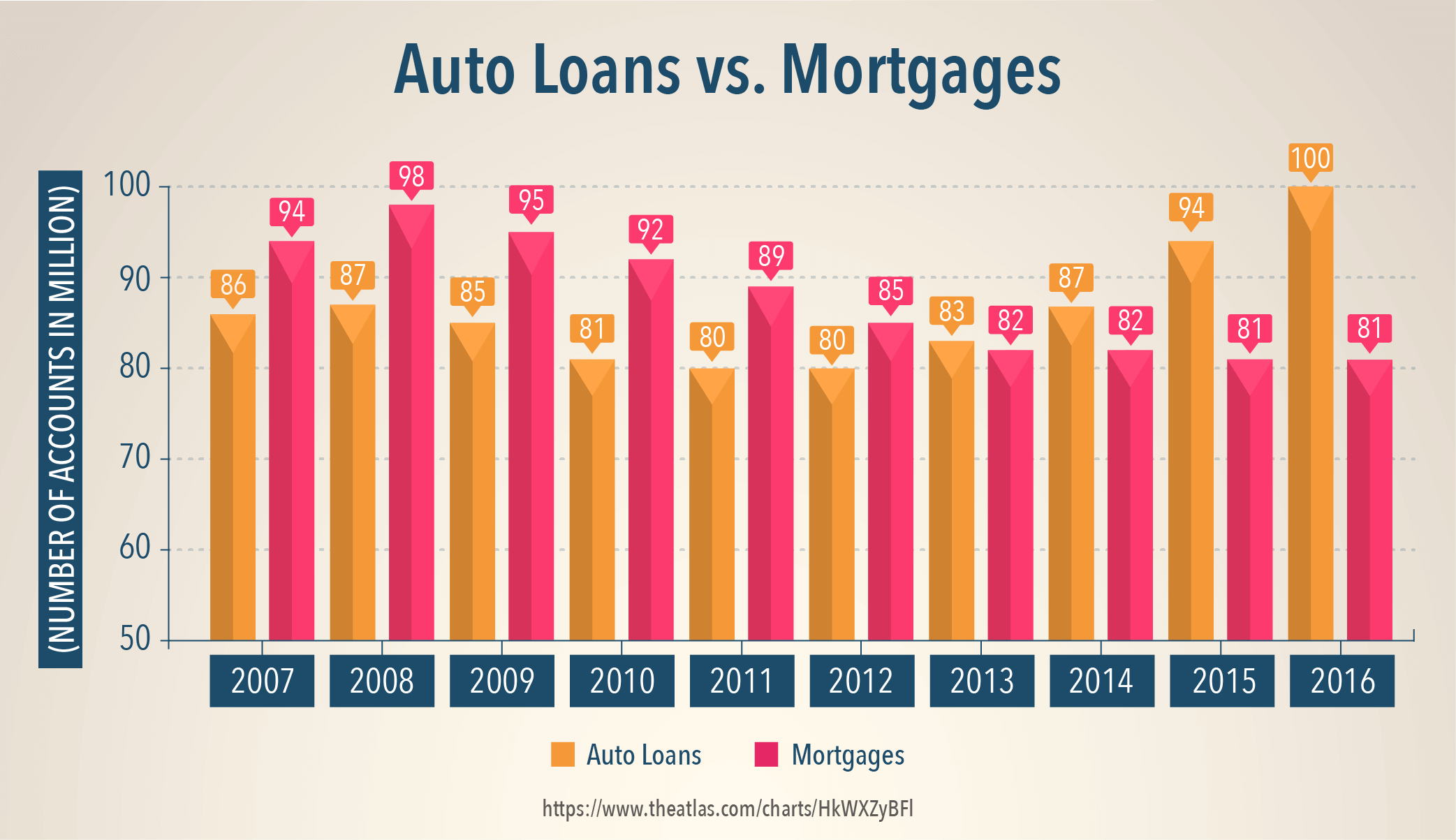 Auto Loans vs. Mortgages
