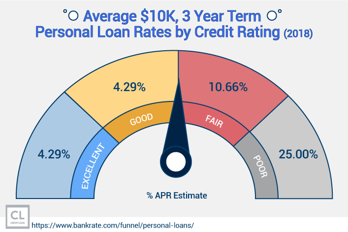 Average $10K 3 Year Term Personal Loan Rates by Credit Rating 2018