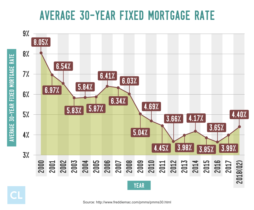 Average 30-year Fixed Mortgage Rate from 2000-2018