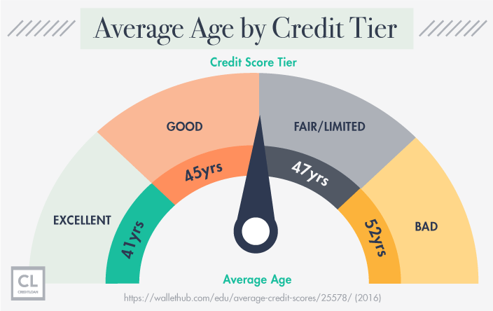 Average Age by Credit Score Tier