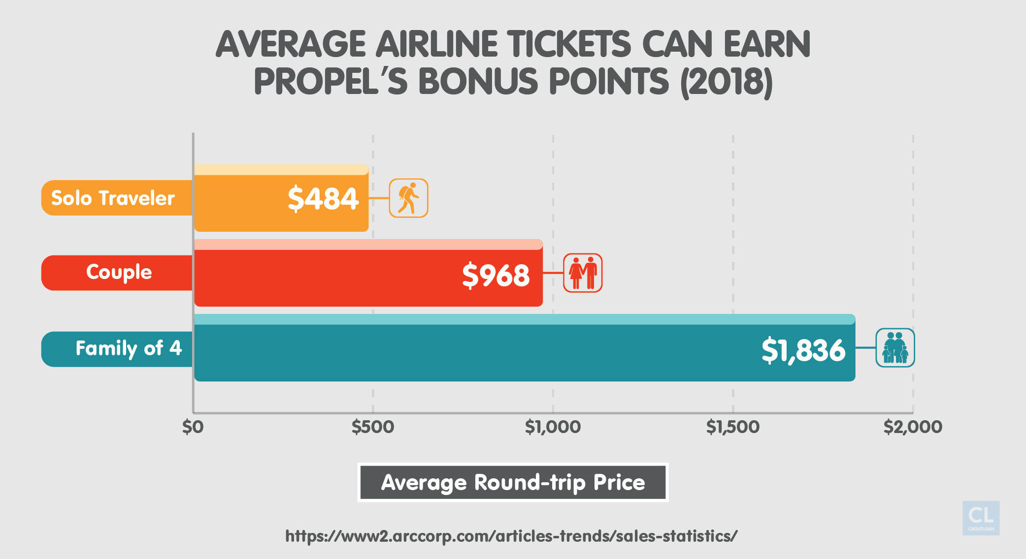 Average Airline Tickets Costs 2018