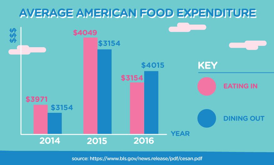 Average American food expenditure