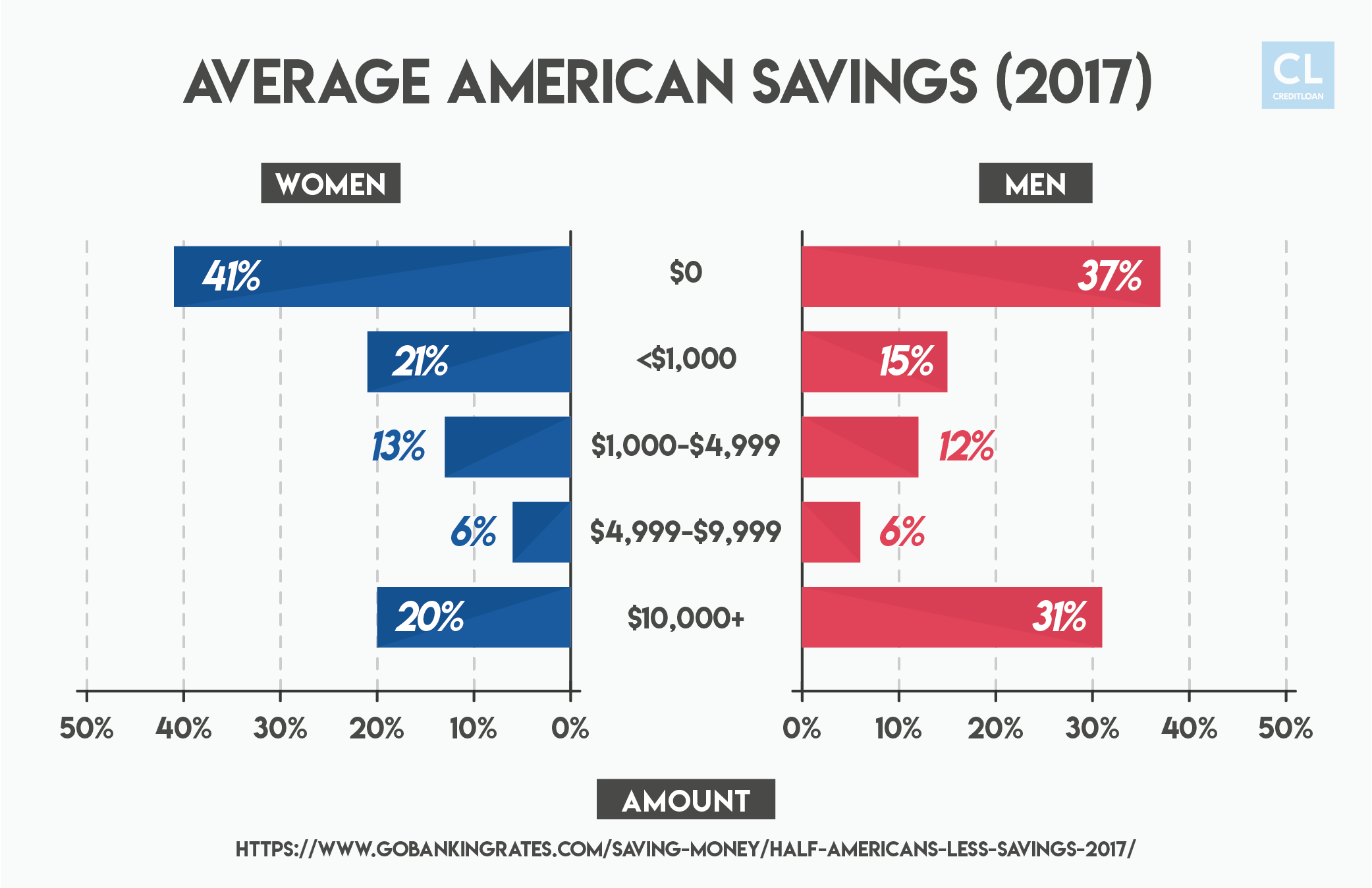 Average American Savings (2017)