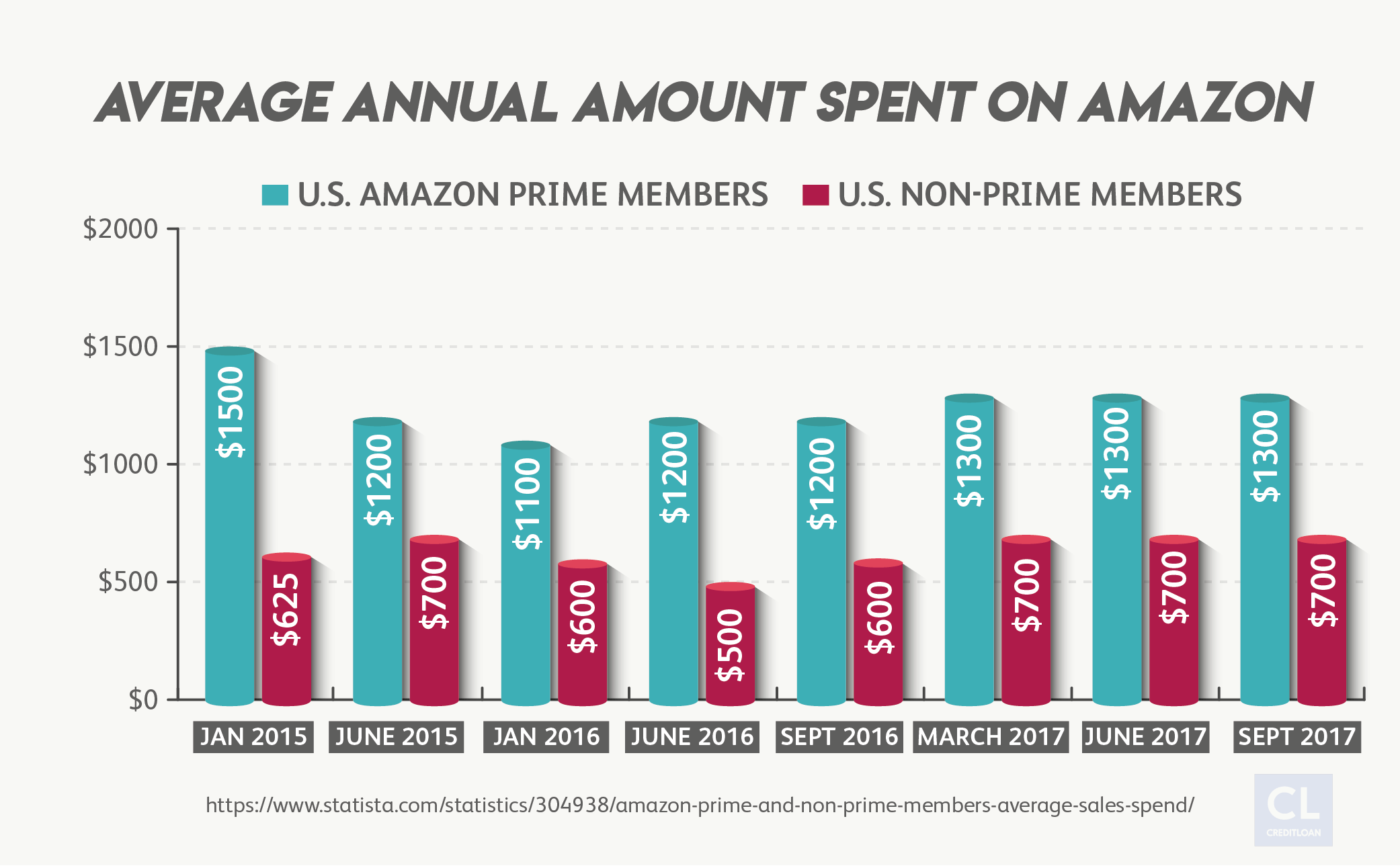 Average Annual Amount Spent on Amazon from 2015-2017