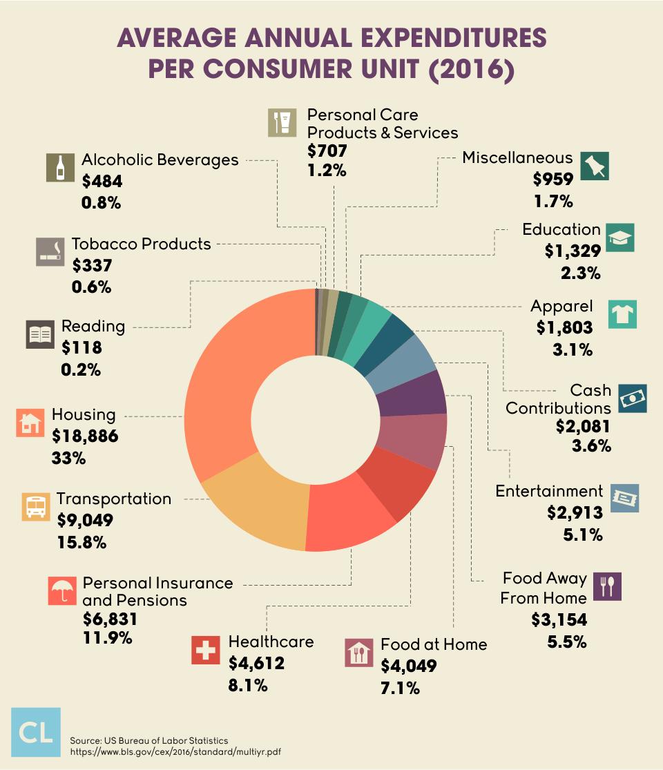 Average Annual Expenditures Per Consumer Unit