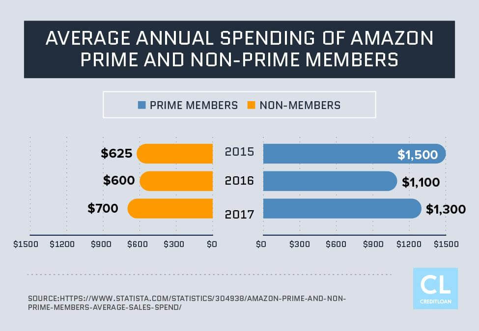 Average Annual Spending of Amazon Prime and Non-Prime Members from 2015-2017
