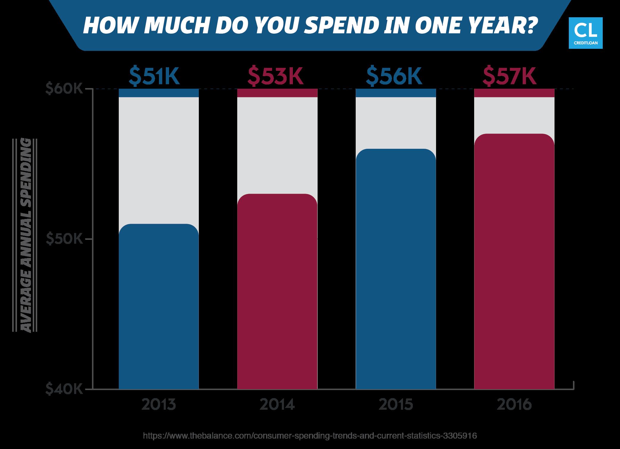 Average Annual Spending Per Person 2013-2016