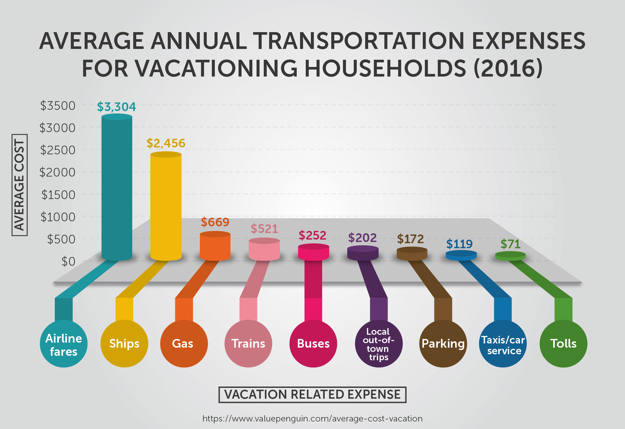 Average Annual Transportation Expenses for Vacationing Households (2016)