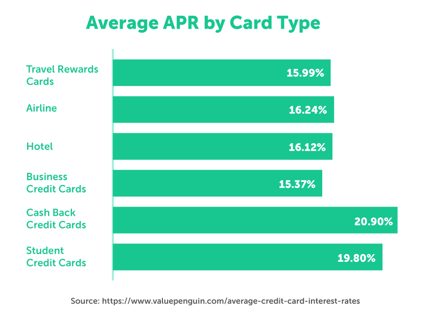 Average APR by card type