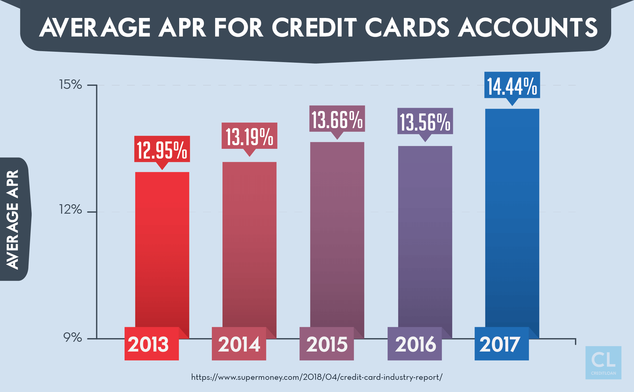 Average APR For Credit Cards Accounts from 2013-2017